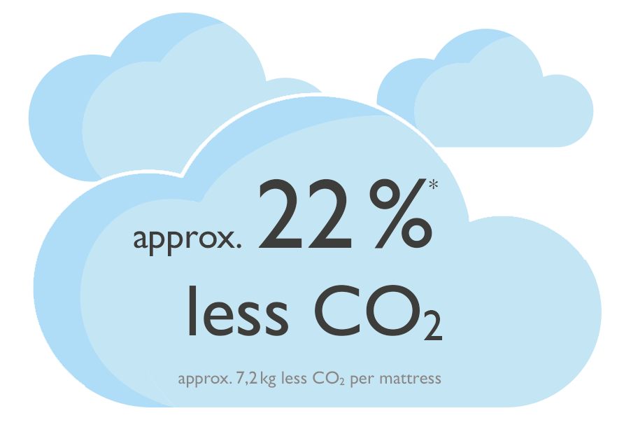 Wolken weniger CO2